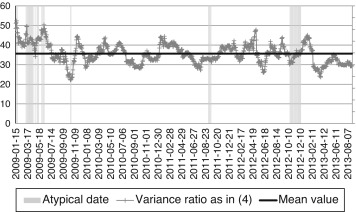 IPCS and IPCcomp historical variance ratio (VR). This figure shows the ...