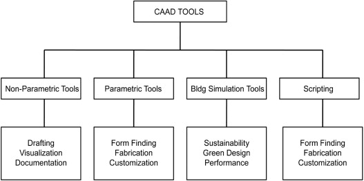 Categorization diagram of current CAAD tools used in architectural practice. ...