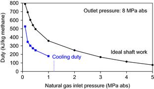 Engineering evaluation of direct methane to methanol