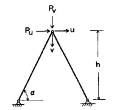 Two non-linear truss element. Geometry and boundary conditions.