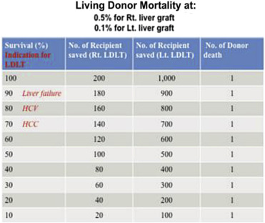 The numbers of patients who would be saved with every donor death in left liver ...
