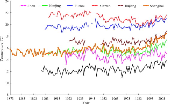 Variations of annual mean temperature from 7 centennial stations during ...