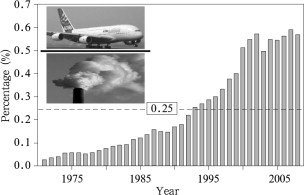 Yearly percentage of the CO2 emissions of aircrafts to the total CO2 emissions ...