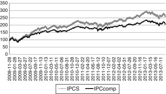 IPCS and IPCcomp ex post performance. This figure shows the historical (ex post) ...