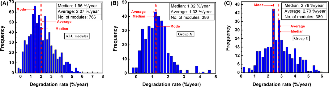 Comprehensive study of performance degradation of field