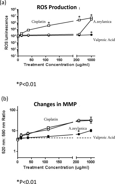 (a) ROS production and (b) MMP loss following treatment of HK-2 with A. ...