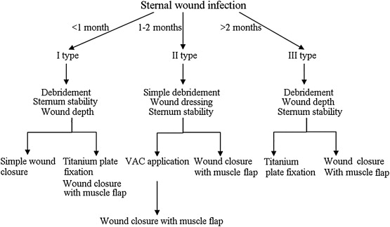 Flow chart of the treatment. VAC = vacuum-assisted closure.