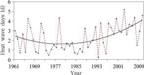 National mean annual heat wave days over China from 1961 to 2010
