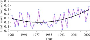 The national mean annual heat wave frequency over China from 1961 to 2010