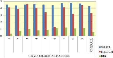 Chart showing how crucial psychological barriers are, depending on the size of ...