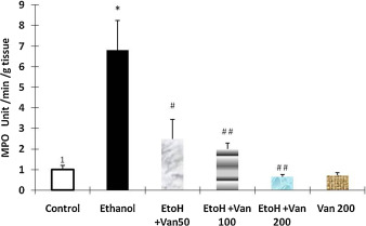 Effect of vanillin on ethanol induced changes in myeloperoxidase activity of ...