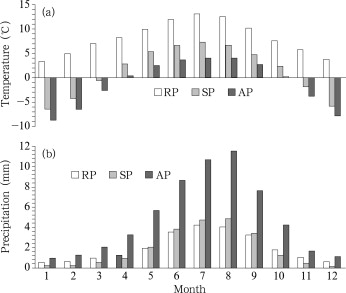 Monthly variations of mean daily (a) air temperature and (b) precipitation when ...