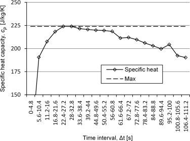 determination of specific heat The amount of heat that flows into or out of the surroundings is determined with a technique called calorimetry (heat the specific heat of the metal can be.