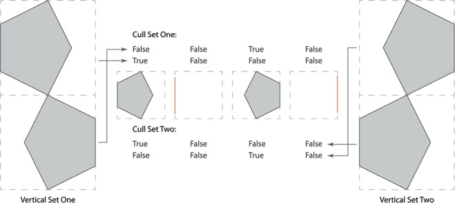 Cull set patterns.