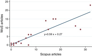 Correlation between WoS and ScopusSource: Authors.