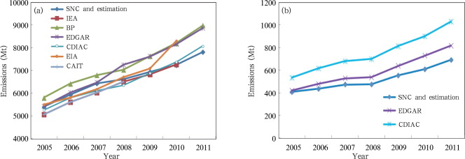 Estimation of China's CO2 emissions from fossil fuel combustion (a), and cement ...