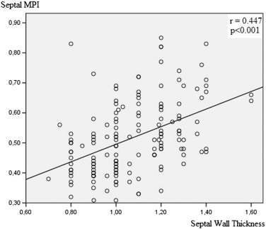 Correlation between septal wall thickness and regional myocardial performance ...