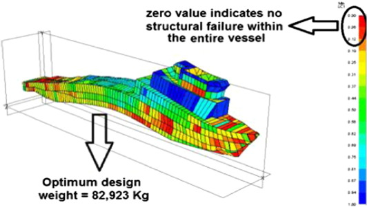Optimum design weight and structural response.