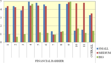 Chart showing how crucial financial barriers are, depending on the size of the ...