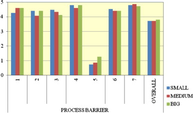 Chart showing how crucial process barriers are, depending on the size of the ...