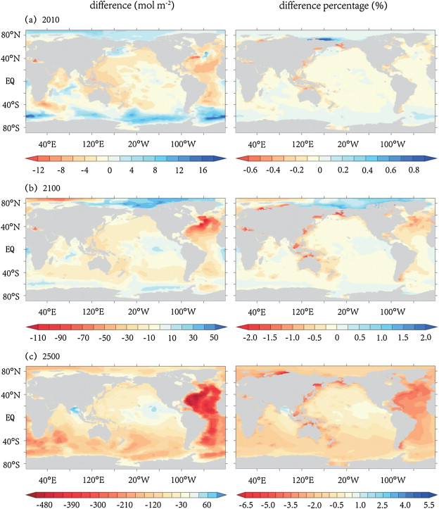 Column inventory of anthropogenic CO2 (the difference: with climate change minus ...