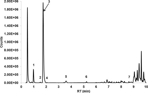 Extracted total compound chromatogram from chemical characterization of the A. ...