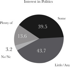 Interest in PoliticsSource: Third Great Poll of Mitofsky Consulting (2015)