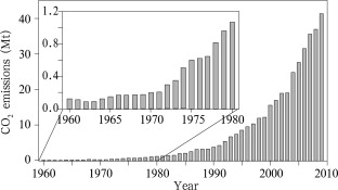 Annual CO2 emissions from aircrafts of China's civil aviation during 1960–2009