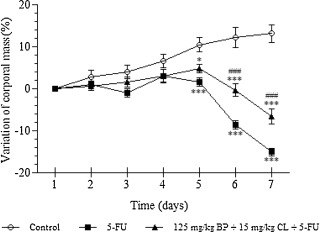 Effects of the mucoadhesive formulation at 125mg/kg+BP 15mg/kg CL dose on the ...