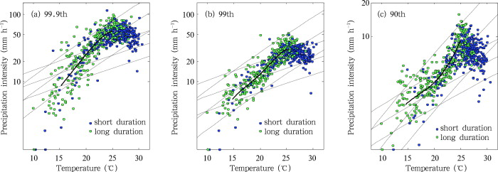 Dependencies of hourly precipitation presented by short duration (blue dots) and ...