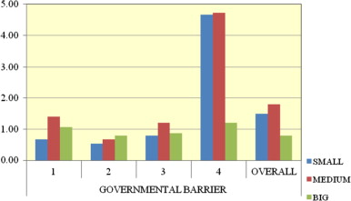 Chart showing how crucial governmental barriers are, depending on the size of ...