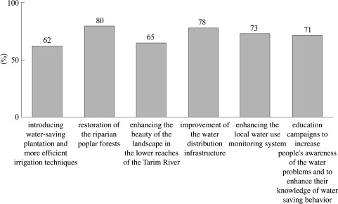Public opinion on selected policy measures of a more sustainable water and land ...
