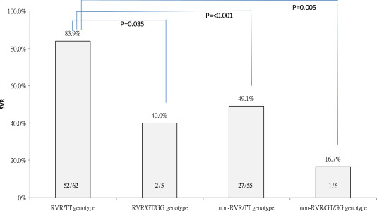 SVR rates stratified by IL28B rs8099917 genotype and RVR. The Arabic numerals at ...