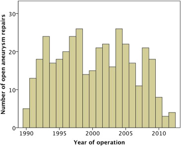 Number of open infrarenal abdominal aortic aneurysm repairs over the years.