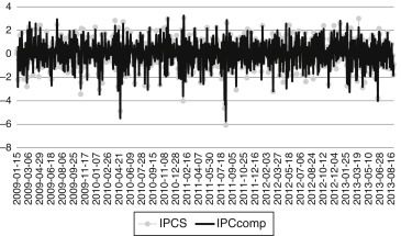 Historical Sharpe ratios of the IPCS, IPC and IPCcomp indexes. This chart ...