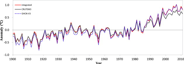 Annual global land surface air temperature anomalies during 1900–2011 relative ...