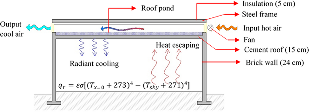 Review Of Passive Heating Cooling Systems Of Buildings