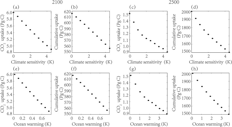 Oceanic uptake of anthropogenic CO2 for years 2100 and 2500, and the cumulative ...