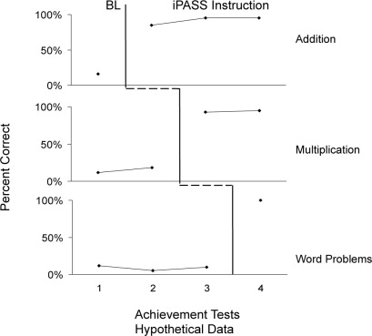Hypothetical MBLAT across four achievement tests with iPASS Instruction as the ...