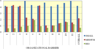 Chart showing how crucial organizational barriers are, depending on the size of ...