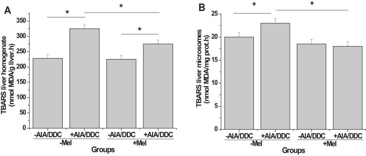Oxidative stress: effect of melatonin pre-treatment on AIA/DDC-induced ...