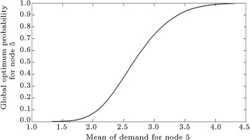 Global optimum probability changes with different value of mean of node 5 demand ...