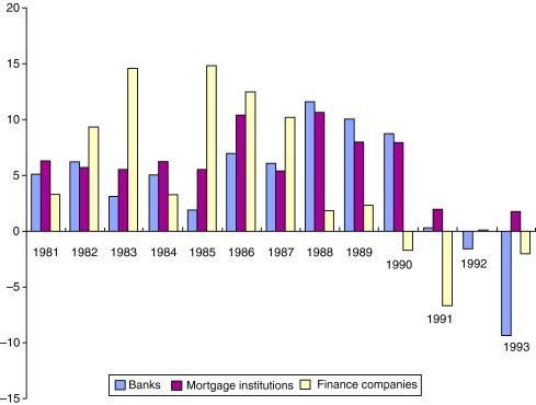 Lending from banks, mortgage institutions and financial companies (percentage ...