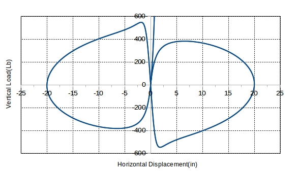 Vertical Load Pv vs horizontal displacements.