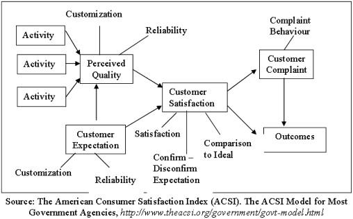 customer complaint behavior 家电企业顾客抱怨行为影响因素研究 research on the influencing factors of customer complaint behavior about household appliances enterprises 通过文献研究、网上点评的.