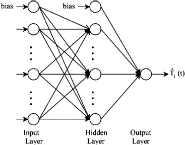 Graphical representation of a simple neural network.