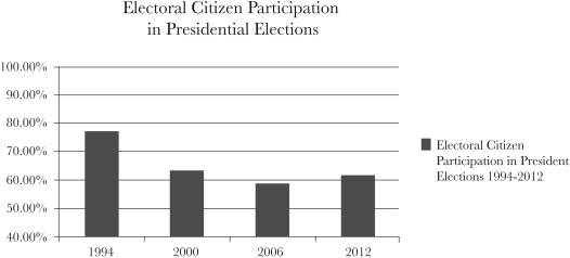 Electoral Citizen Participation in Presidential ElectionsSource: Instituto ...