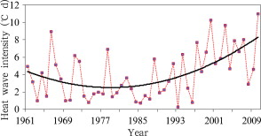 National mean heat wave intensity over China from 1961 to 2010