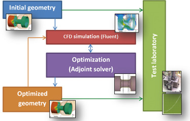 Process of the optimization.