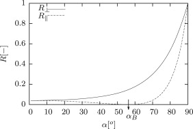Reflection coefficient R in dependence of incident angle α.